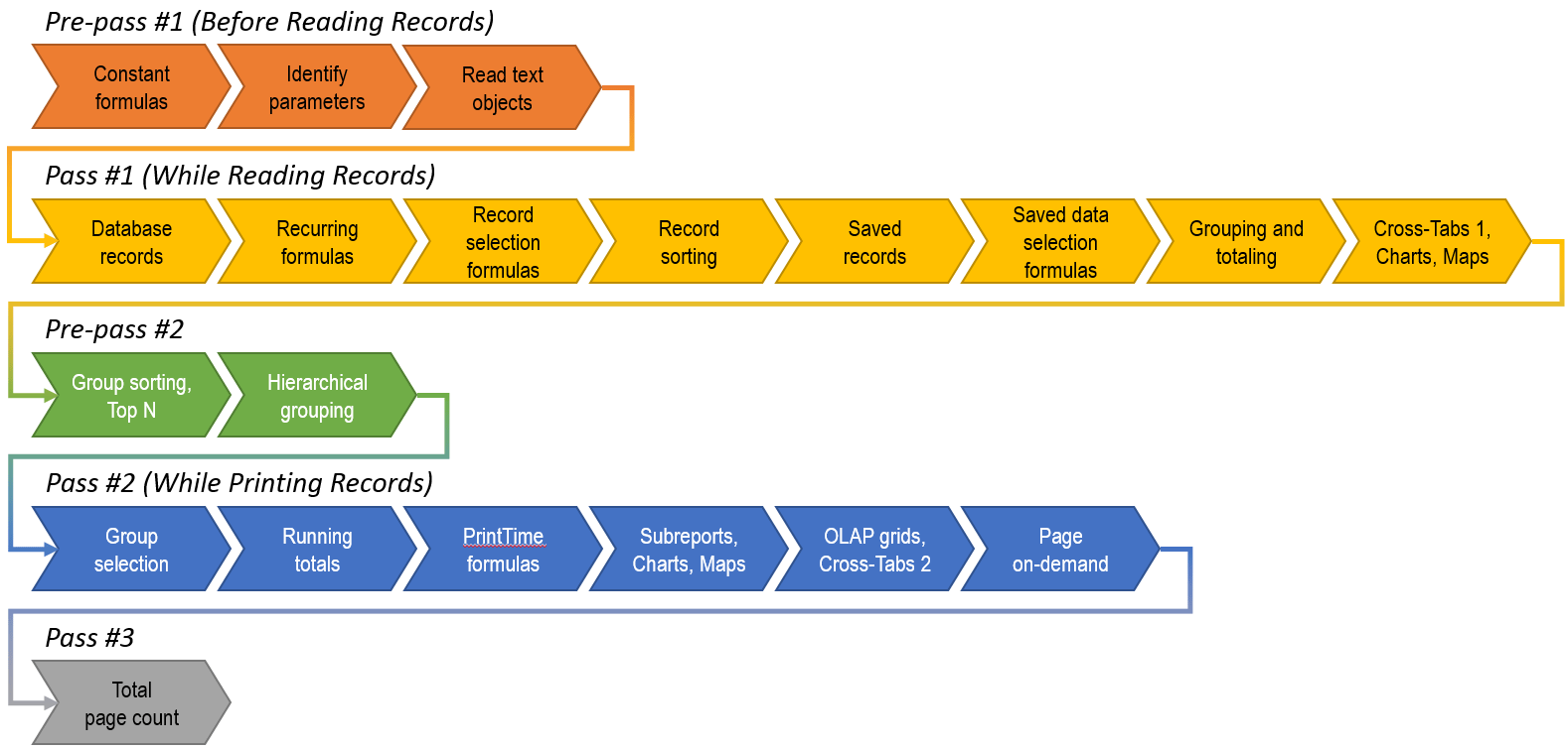 CRMultiPassModel