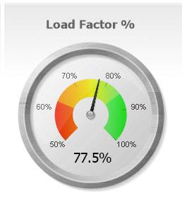 Creating the Speedometer Gauge in QlikView | SkillForge